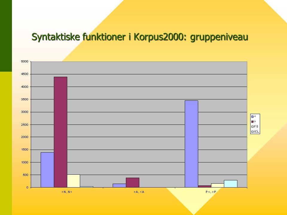 Syntaktiske funktioner i Korpus2000: gruppeniveau