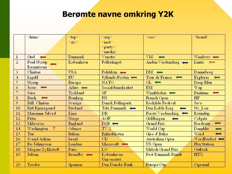 Berømte navne omkring Y2K