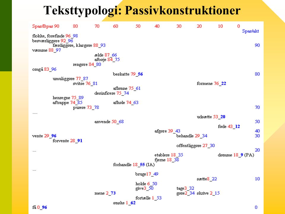 Teksttypologi: Passivkonstruktioner