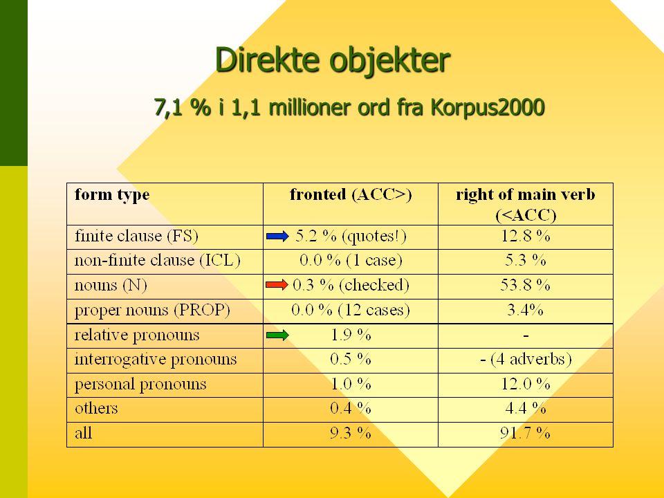 7,1 % i 1,1 millioner ord fra Korpus2000