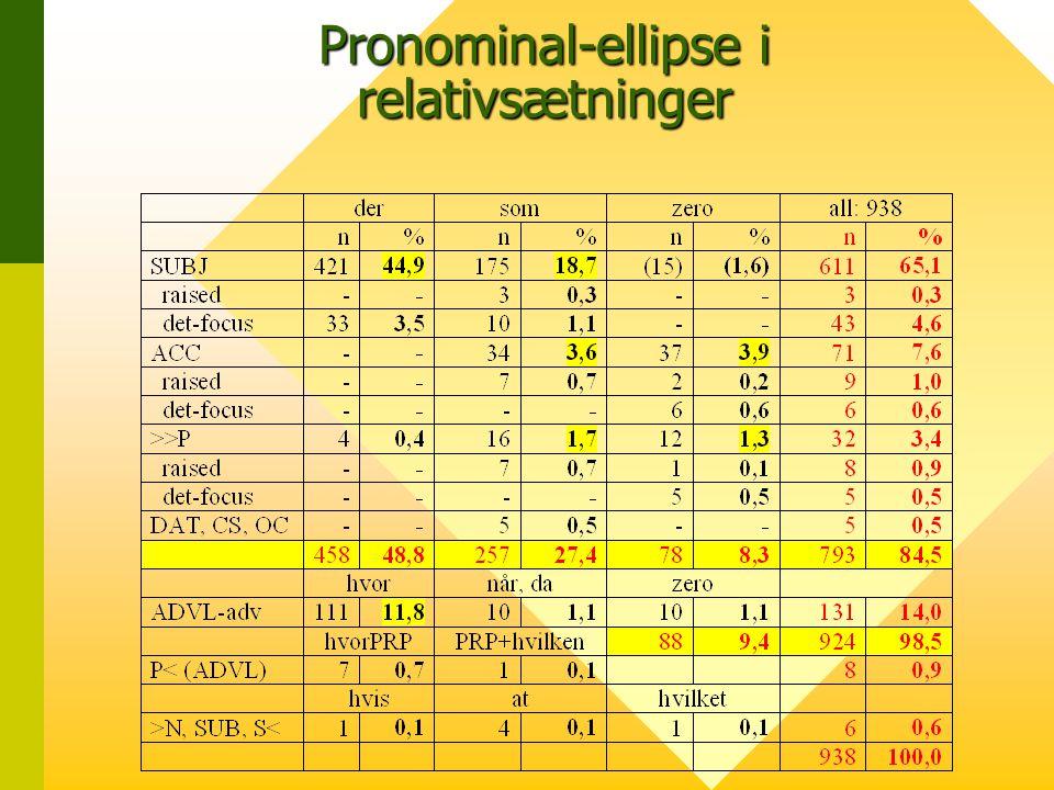 Pronominal-ellipse i relativsætninger
