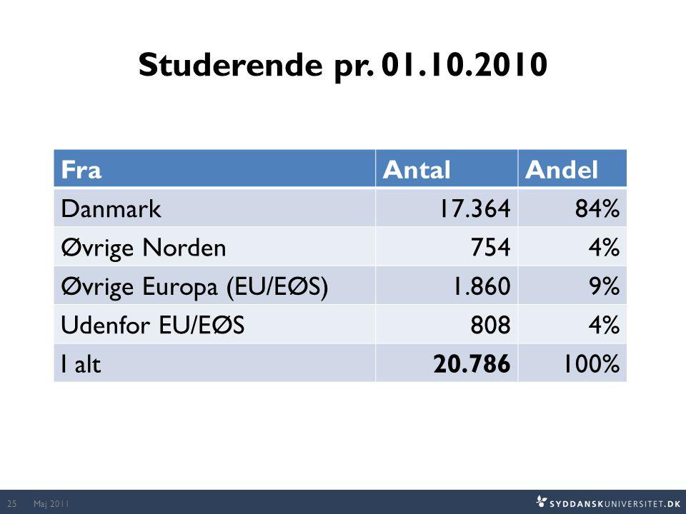 Studerende pr. 01.10.2010 Fra Antal Andel Danmark 17.364 84%
