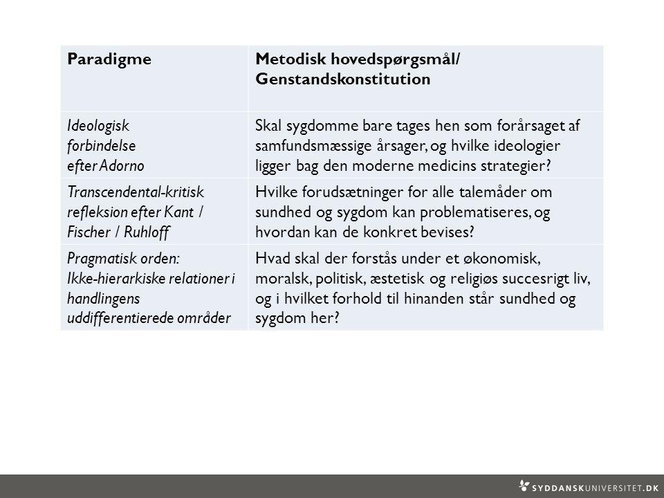 Paradigme Metodisk hovedspørgsmål/ Genstandskonstitution. Ideologisk. forbindelse. efter Adorno.