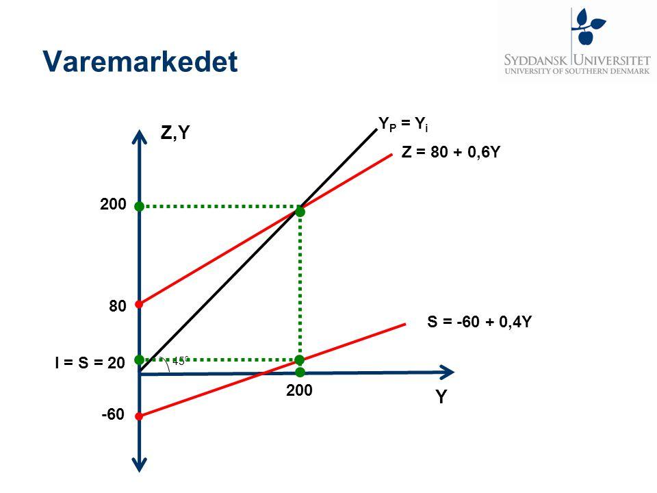 Varemarkedet Z,Y Y YP = Yi Z = 80 + 0,6Y 200 80 S = -60 + 0,4Y