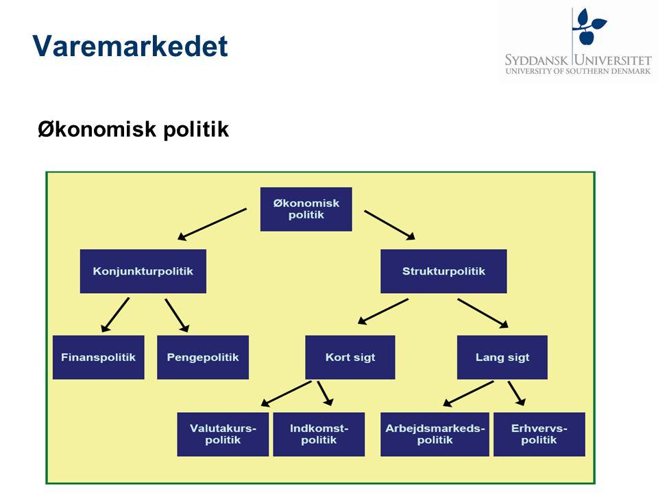 Varemarkedet Økonomisk politik