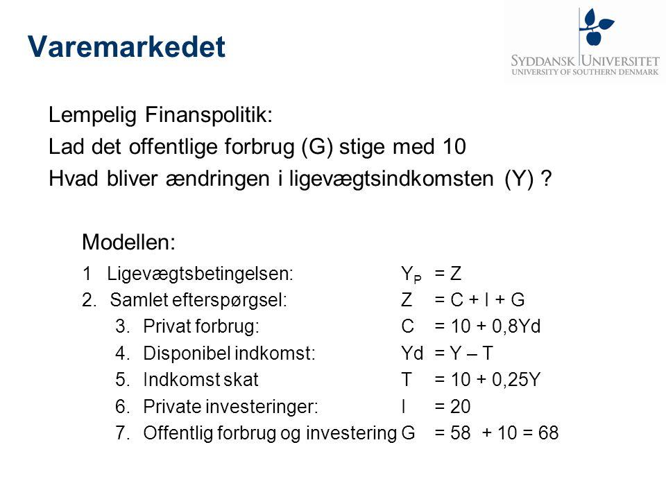 Varemarkedet Lempelig Finanspolitik: