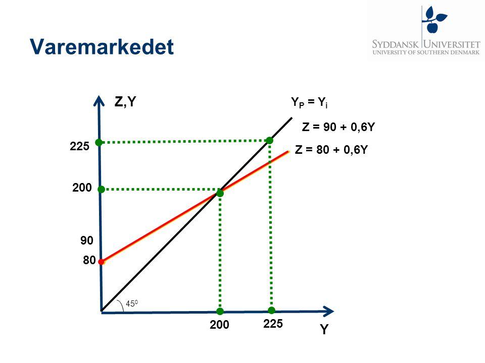 Varemarkedet Z,Y Y YP = Yi Z = 90 + 0,6Y 225 Z = 80 + 0,6Y 200 90 80