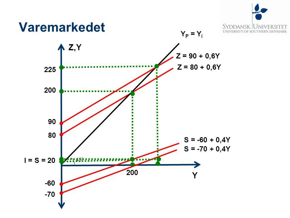 Varemarkedet Z,Y Y YP = Yi Z = 90 + 0,6Y Z = 80 + 0,6Y 225 200 90 80