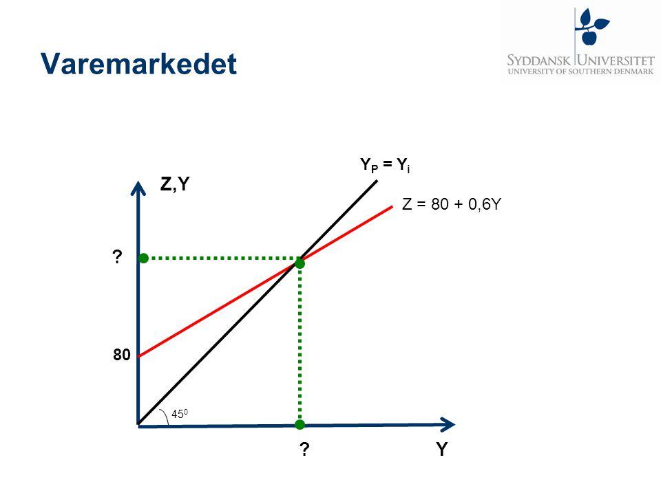 Varemarkedet YP = Yi Z,Y Z = 80 + 0,6Y 80 450 Y