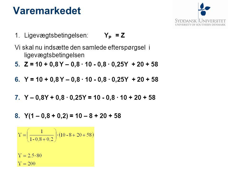 Varemarkedet Ligevægtsbetingelsen: YP = Z