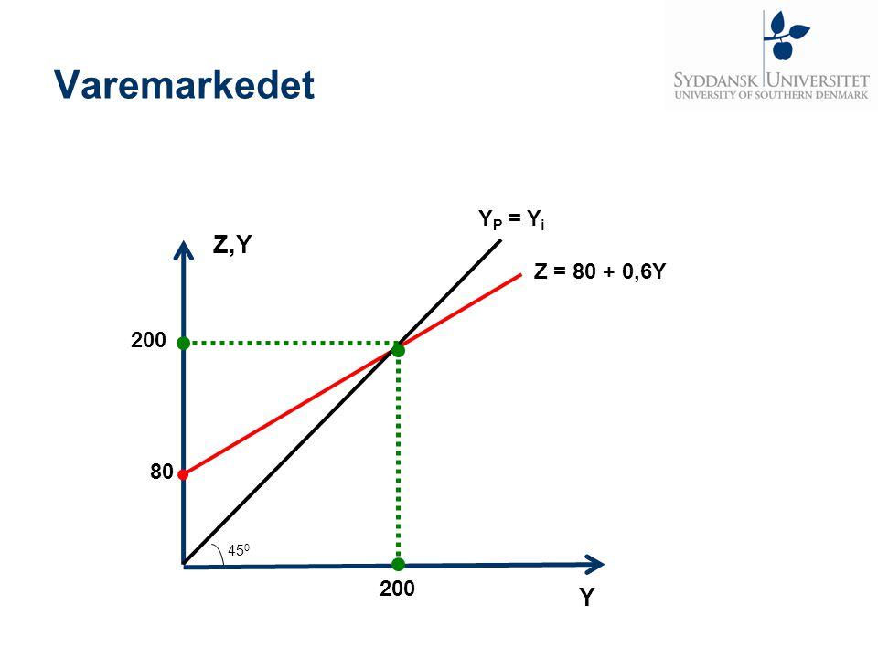 Varemarkedet YP = Yi Z,Y Z = 80 + 0,6Y 200 80 450 200 Y