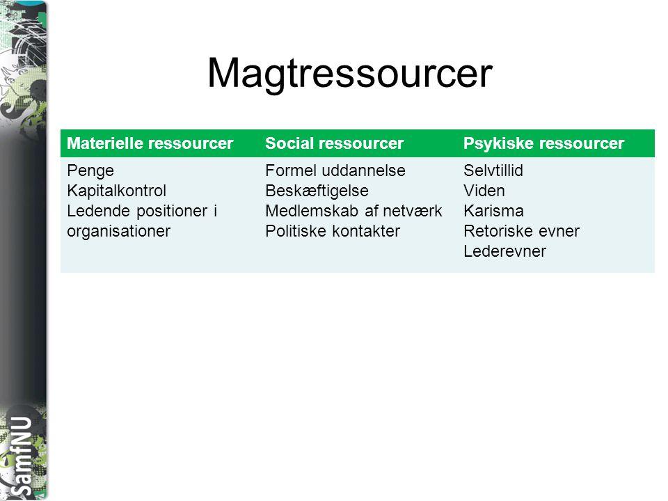 Magtressourcer Materielle ressourcer Social ressourcer