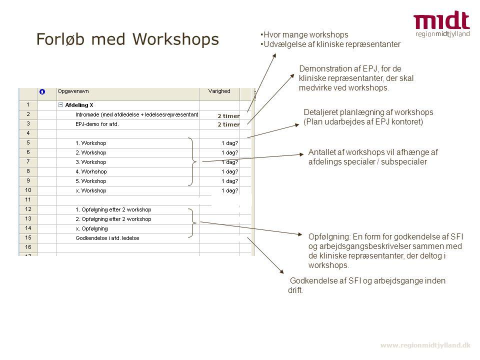 Forløb med Workshops Hvor mange workshops