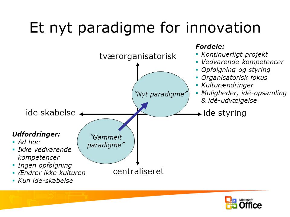 Et nyt paradigme for innovation
