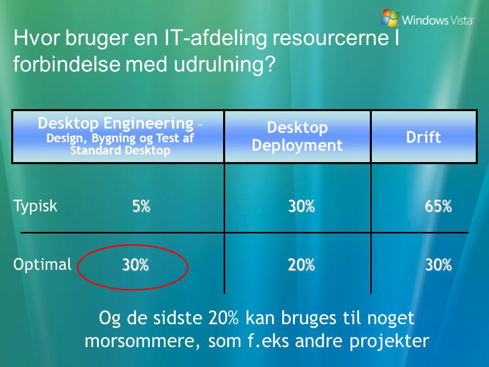 Hvor bruger en IT-afdeling resourcerne I forbindelse med udrulning