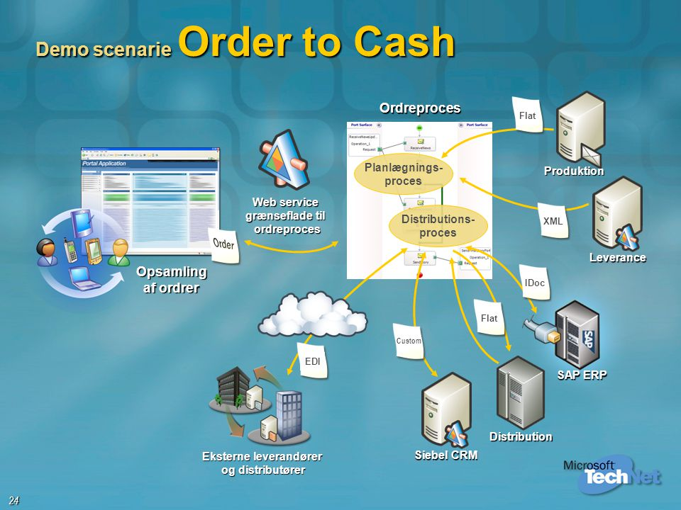Demo scenarie Order to Cash