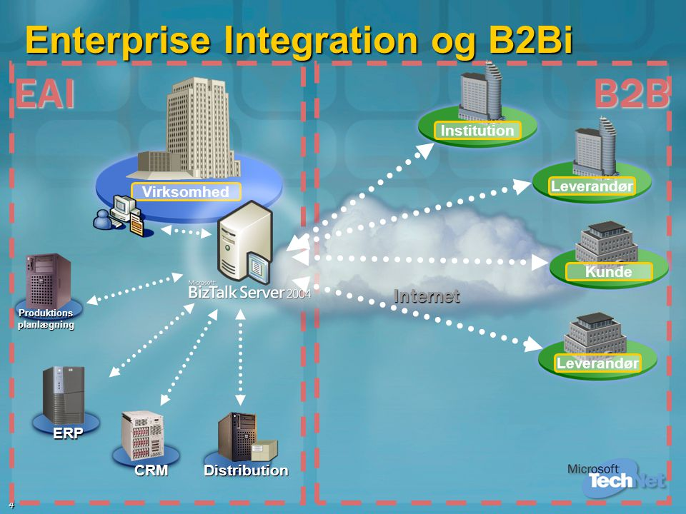 Enterprise Integration og B2Bi