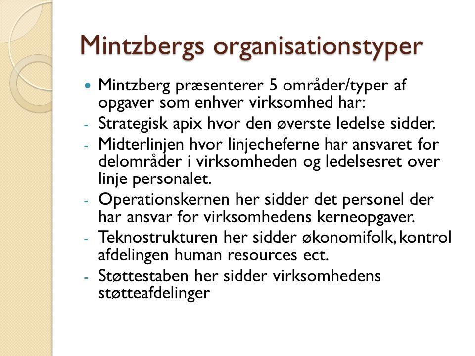 Mintzbergs organisationstyper