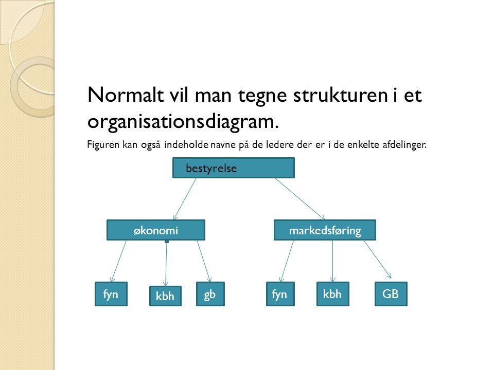 Normalt vil man tegne strukturen i et organisationsdiagram.