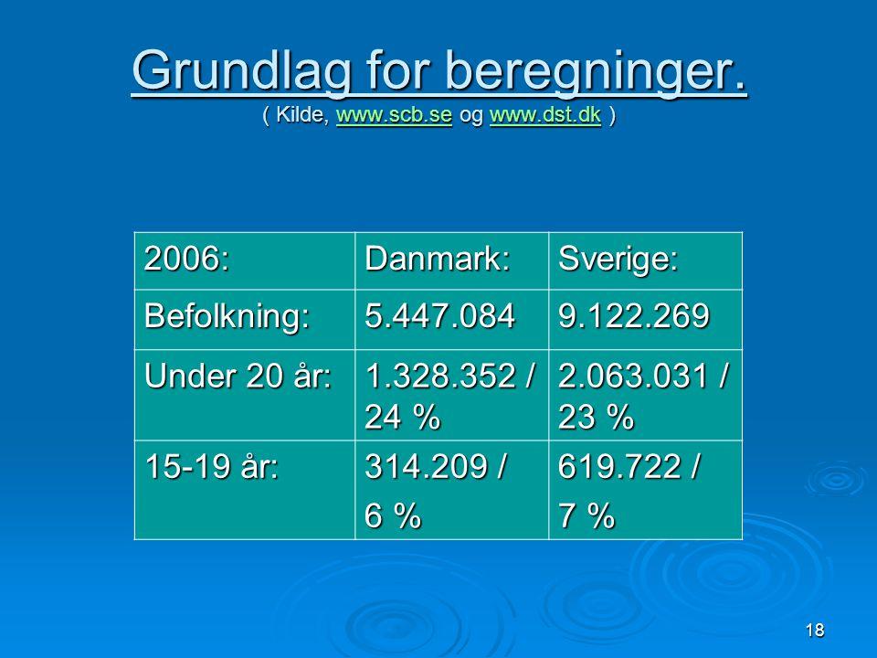 Grundlag for beregninger. ( Kilde, www.scb.se og www.dst.dk )