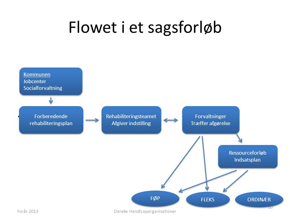 Flowet i et sagsforløb Kommunen Jobcenter Socialforvaltning