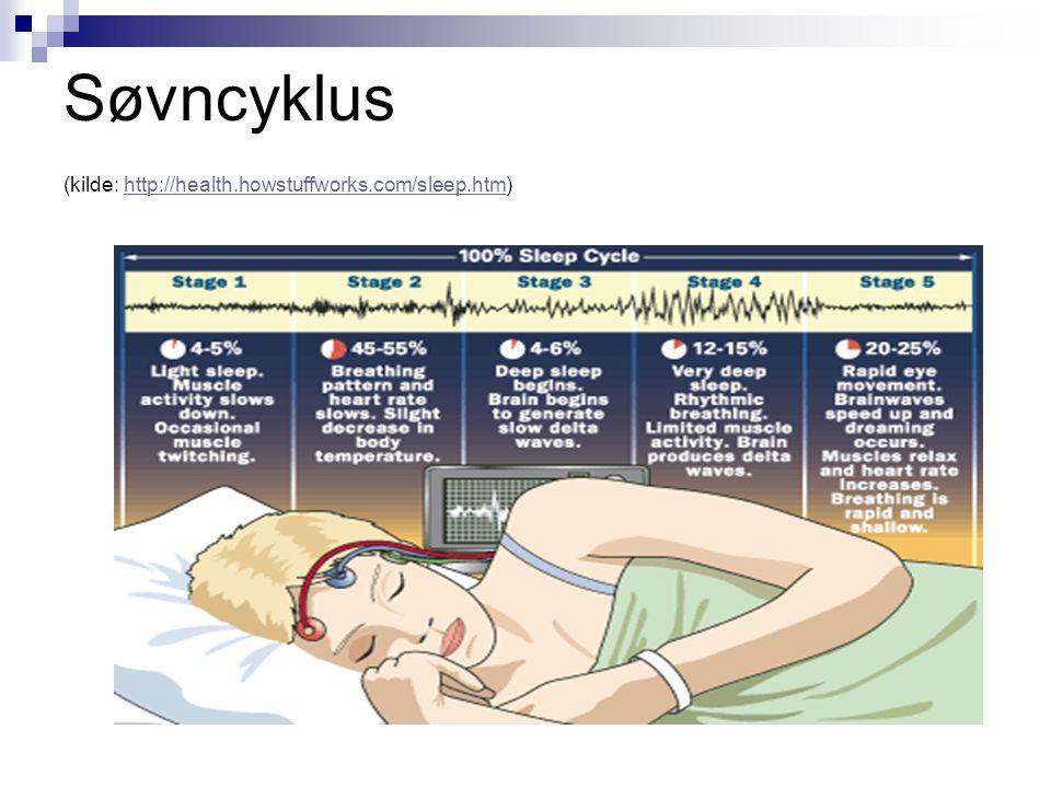 Søvncyklus (kilde: http://health.howstuffworks.com/sleep.htm)