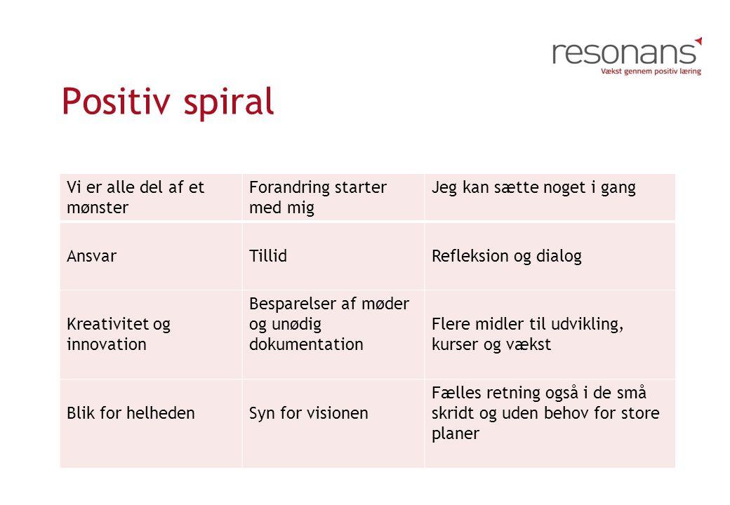 Positiv spiral Vi er alle del af et mønster Forandring starter med mig