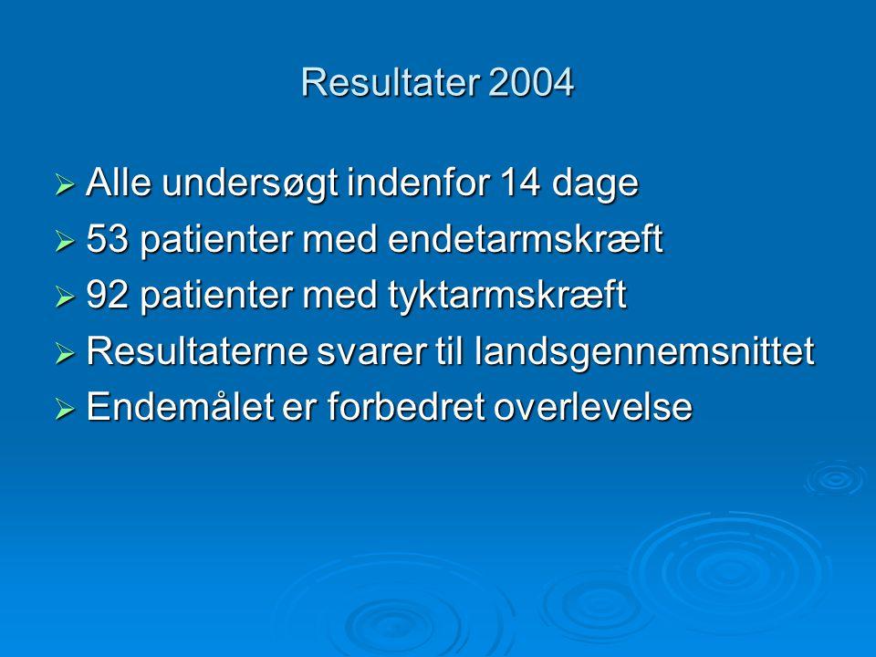 Resultater 2004 Alle undersøgt indenfor 14 dage. 53 patienter med endetarmskræft. 92 patienter med tyktarmskræft.