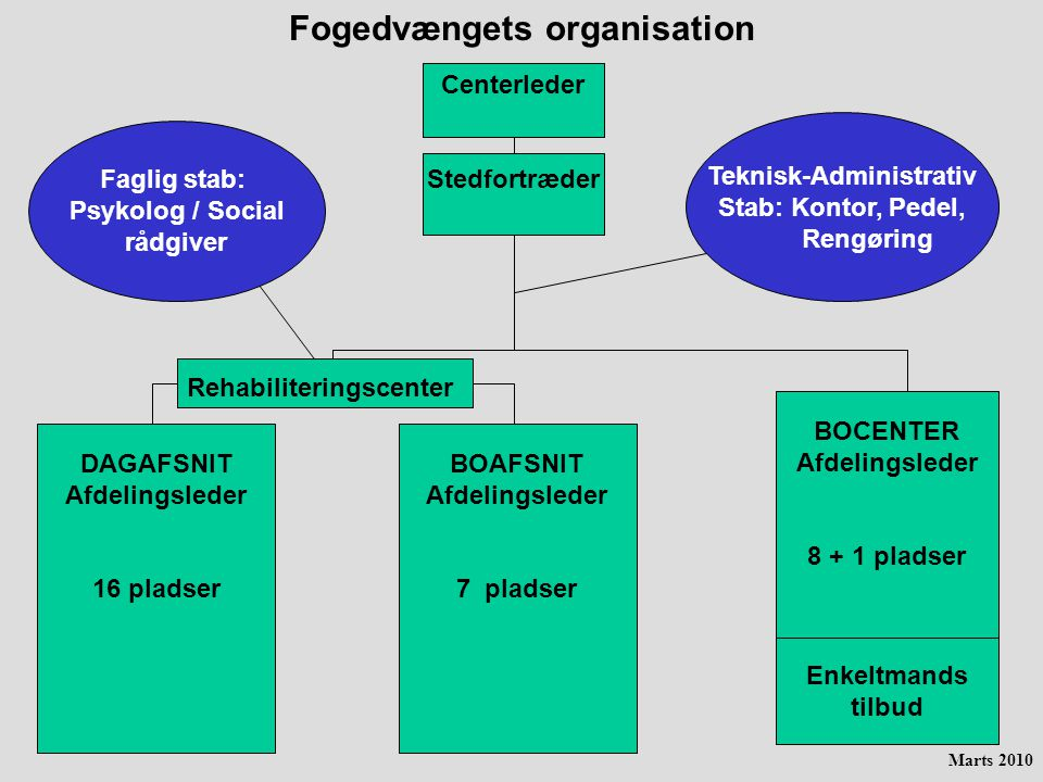 Fogedvængets organisation Teknisk-Administrativ