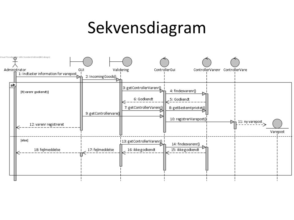 Sekvensdiagram