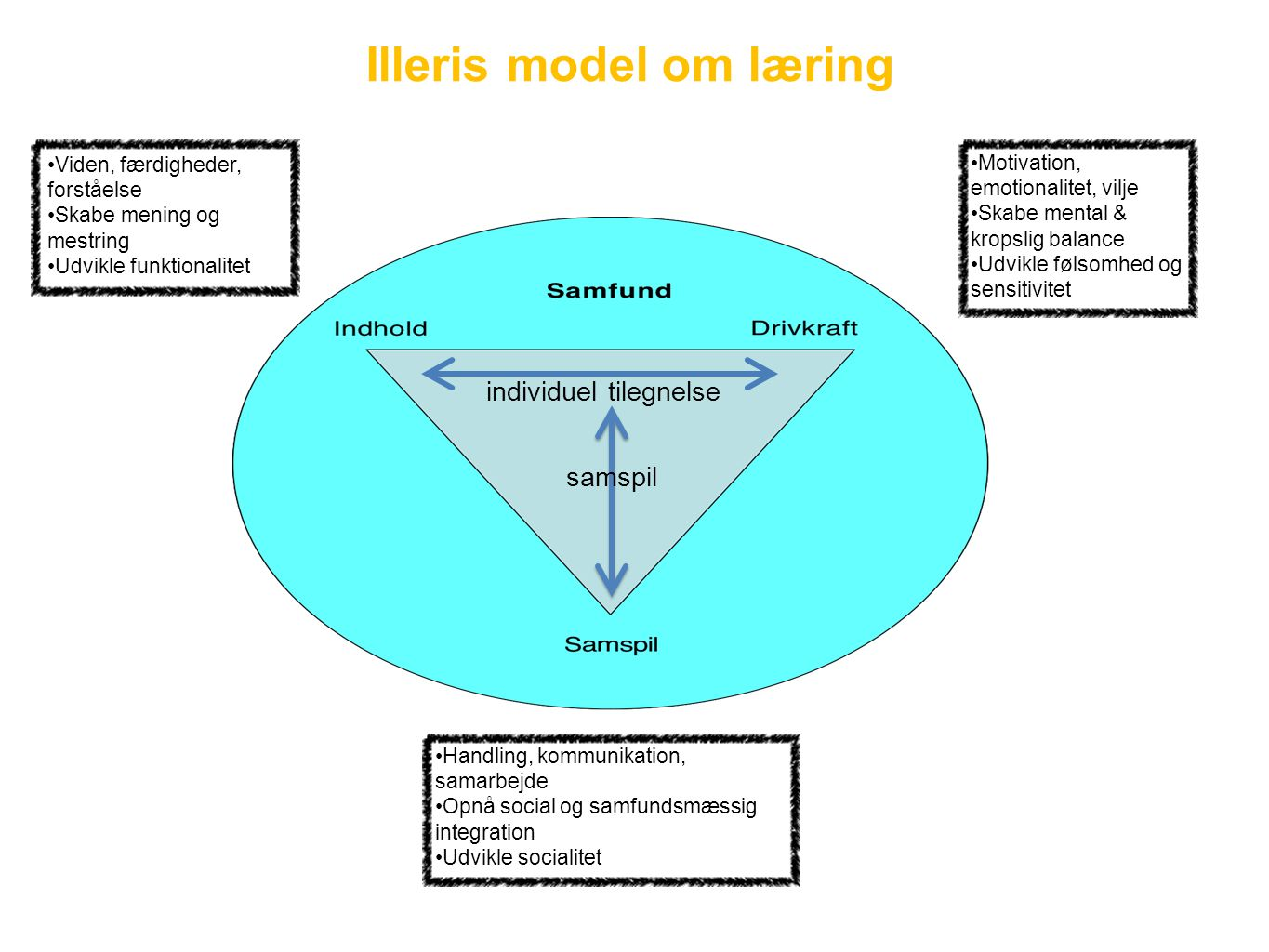 Illeris model om læring