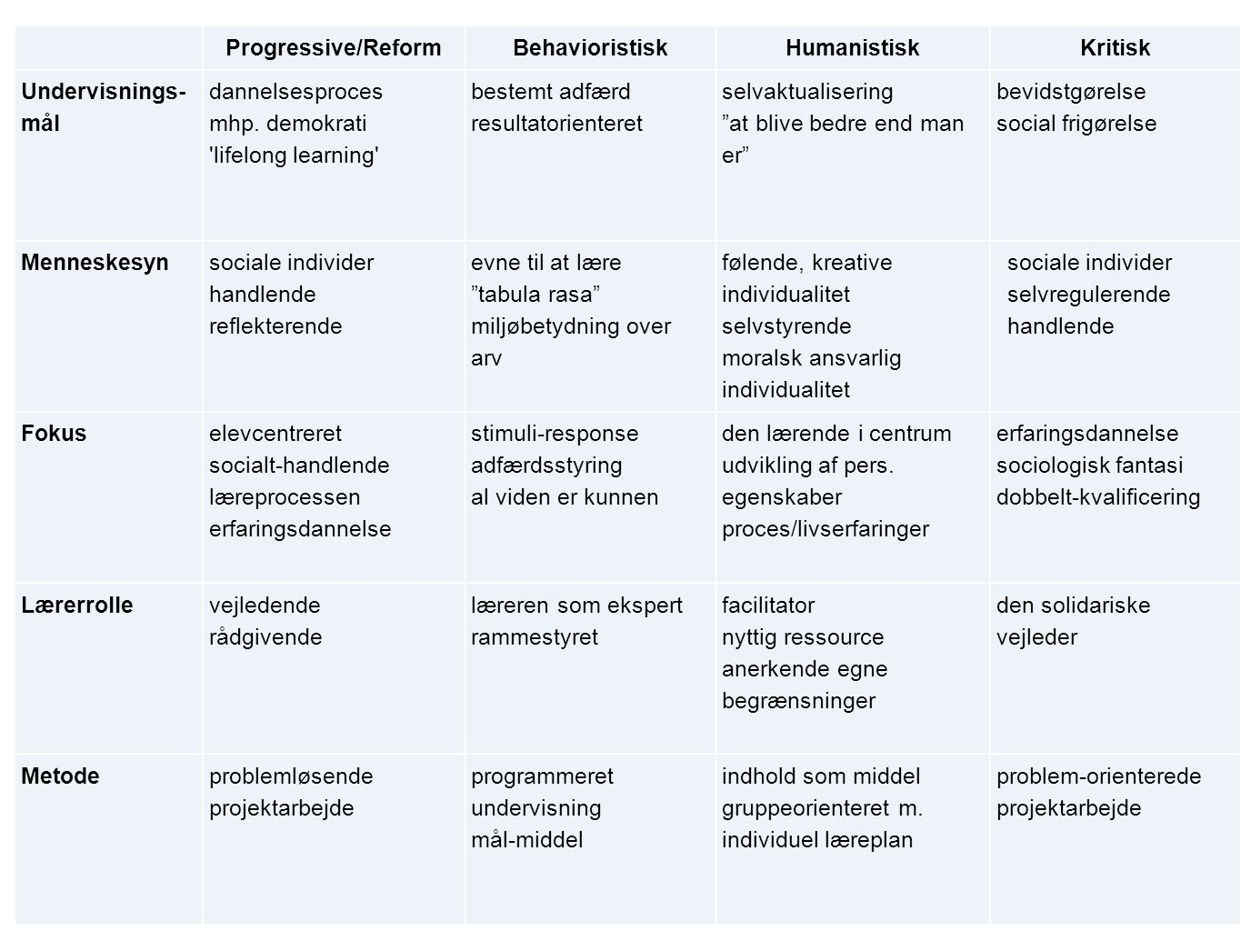 Progressive/Reform. Behavioristisk. Humanistisk. Kritisk. Undervisnings-mål. dannelsesproces mhp. demokrati.