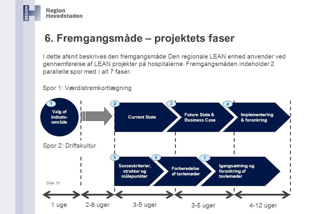 6. Fremgangsmåde – projektets faser