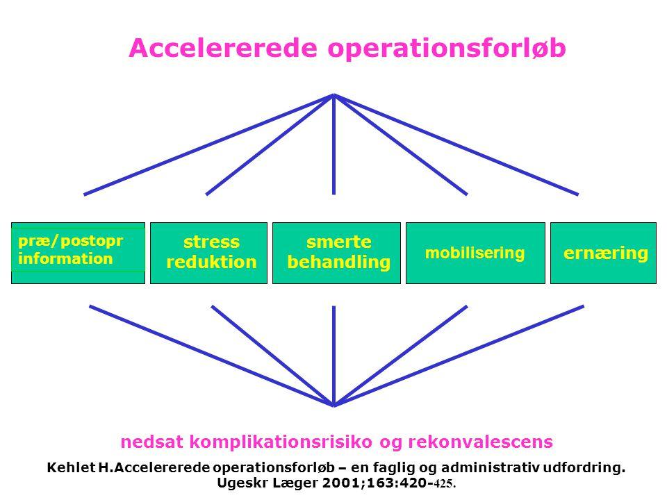 Accelererede operationsforløb