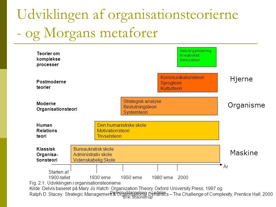 Udviklingen af organisationsteorierne - og Morgans metaforer