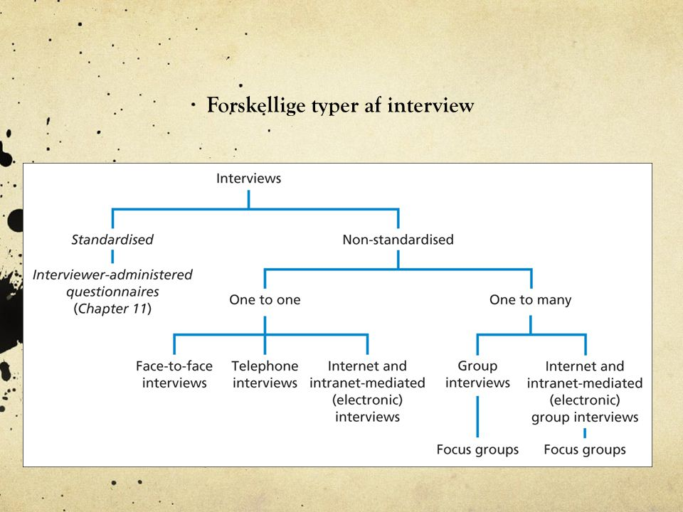 Forskellige typer af interview