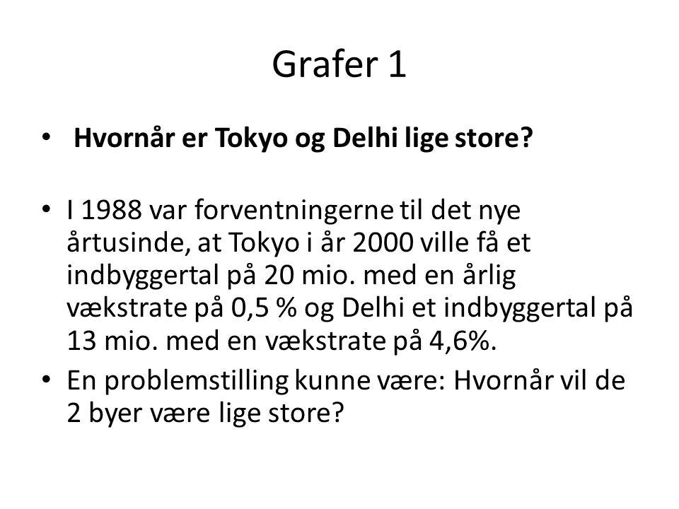 Grafer 1 Hvornår er Tokyo og Delhi lige store