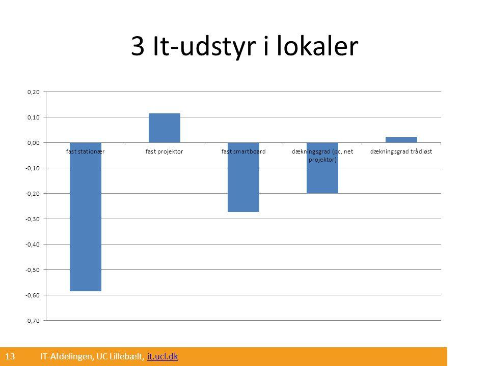 3 It-udstyr i lokaler 13 IT-Afdelingen, UC Lillebælt, it.ucl.dk
