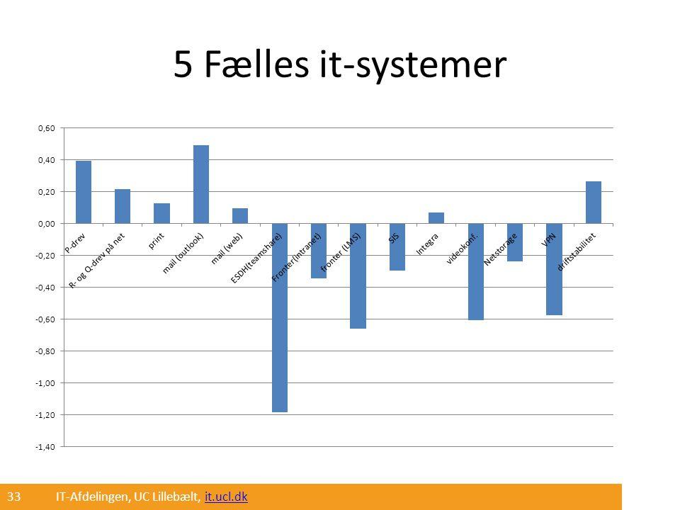 5 Fælles it-systemer 33 IT-Afdelingen, UC Lillebælt, it.ucl.dk
