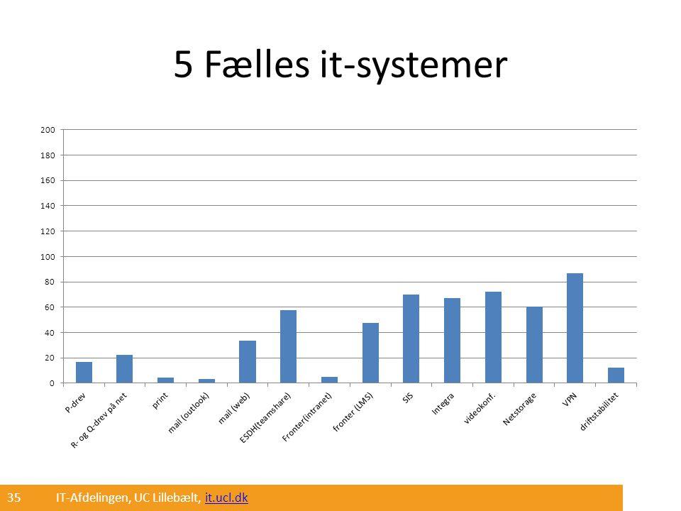 5 Fælles it-systemer 35 IT-Afdelingen, UC Lillebælt, it.ucl.dk