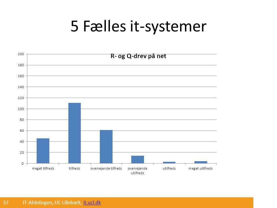 5 Fælles it-systemer 37 IT-Afdelingen, UC Lillebælt, it.ucl.dk