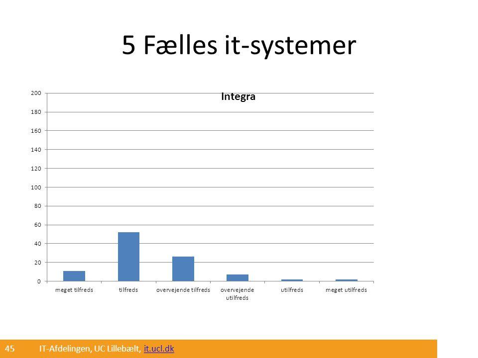 5 Fælles it-systemer 45 IT-Afdelingen, UC Lillebælt, it.ucl.dk