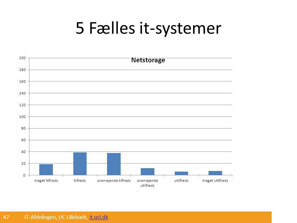 5 Fælles it-systemer 47 IT-Afdelingen, UC Lillebælt, it.ucl.dk