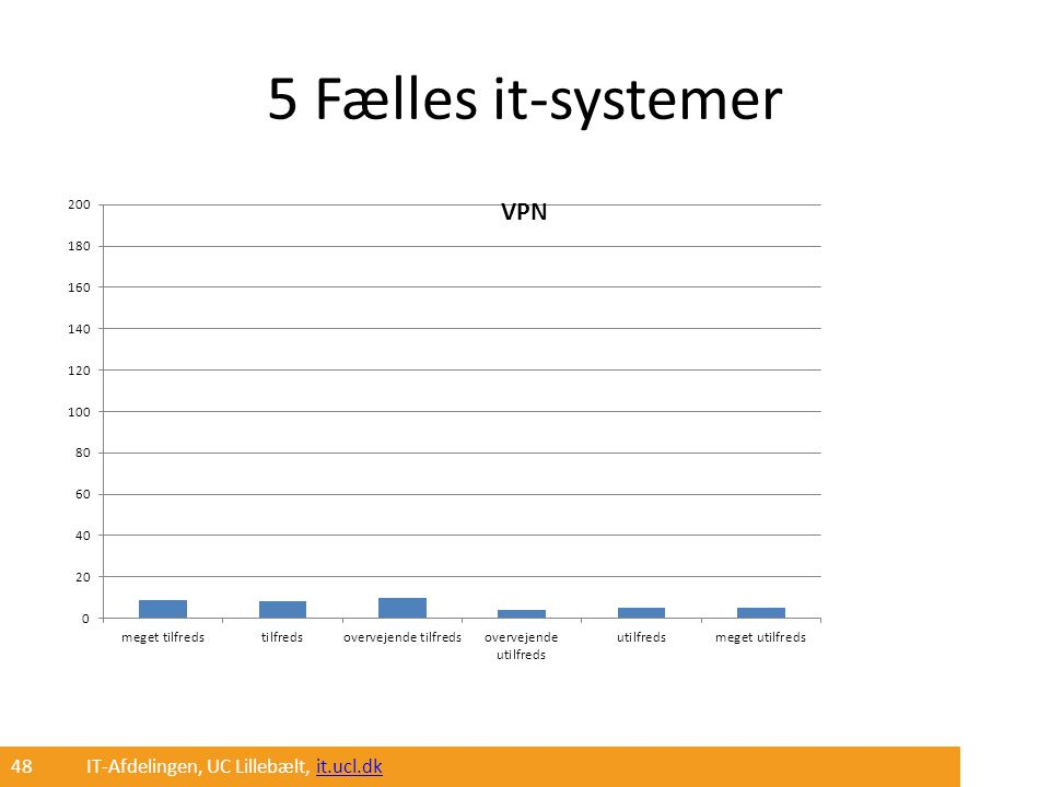 5 Fælles it-systemer 48 IT-Afdelingen, UC Lillebælt, it.ucl.dk