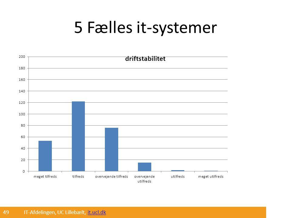 5 Fælles it-systemer 49 IT-Afdelingen, UC Lillebælt, it.ucl.dk