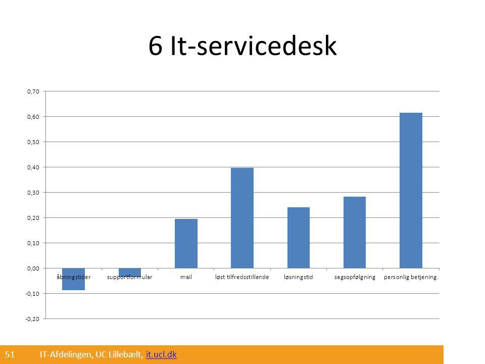 6 It-servicedesk 51 IT-Afdelingen, UC Lillebælt, it.ucl.dk
