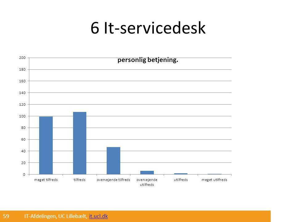 6 It-servicedesk 59 IT-Afdelingen, UC Lillebælt, it.ucl.dk