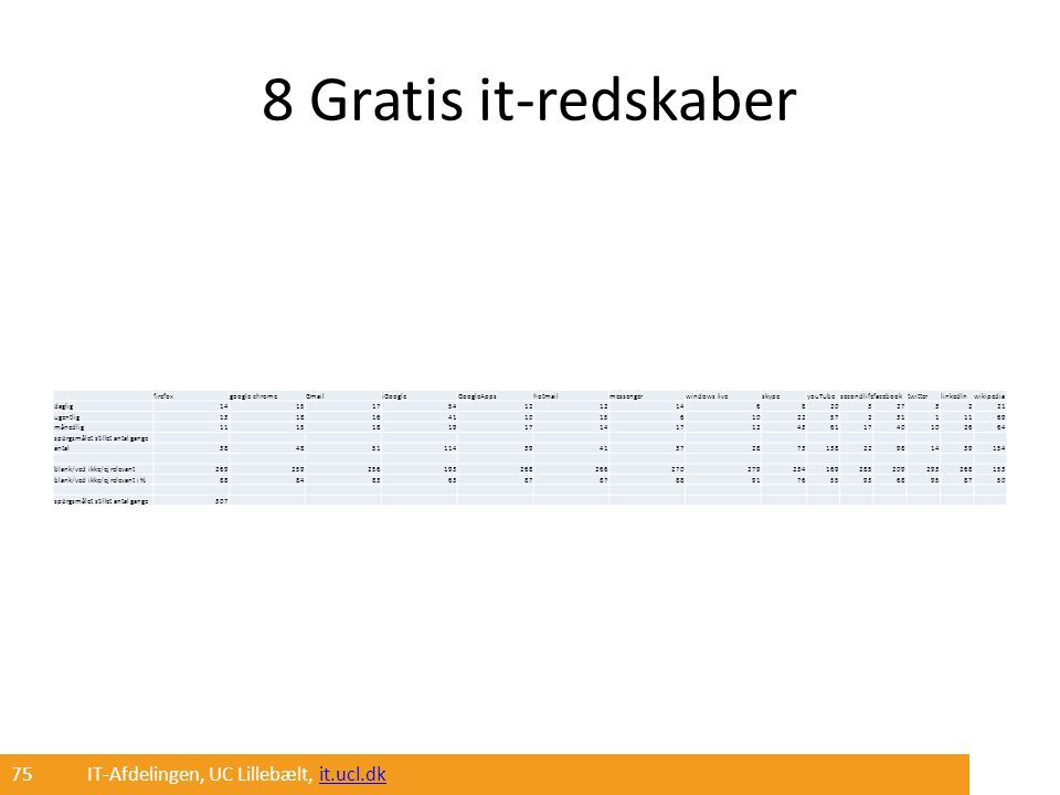 8 Gratis it-redskaber 75 IT-Afdelingen, UC Lillebælt, it.ucl.dk