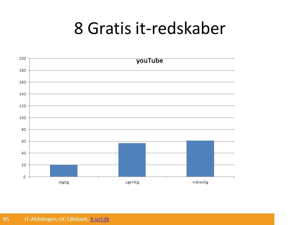 8 Gratis it-redskaber 85 IT-Afdelingen, UC Lillebælt, it.ucl.dk