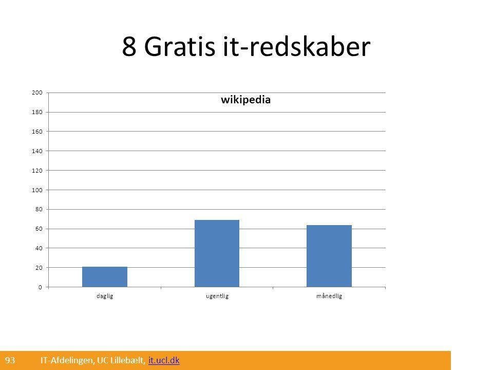 8 Gratis it-redskaber 93 IT-Afdelingen, UC Lillebælt, it.ucl.dk